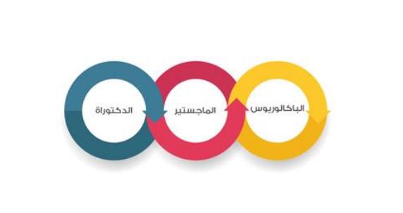 مراحل القبول